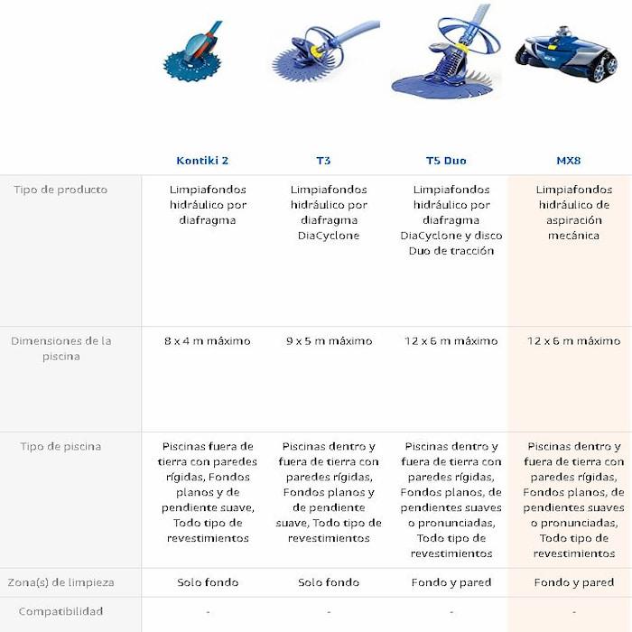 COMPARATIVA LIMPIAFONDOS ZODIAC HIDRAULICO PARA COMPRA ROBOT COMPRA AL MEJOR PRECIO www.comprarobot.com tienda online de robotica para jardin y piscinas y hogar